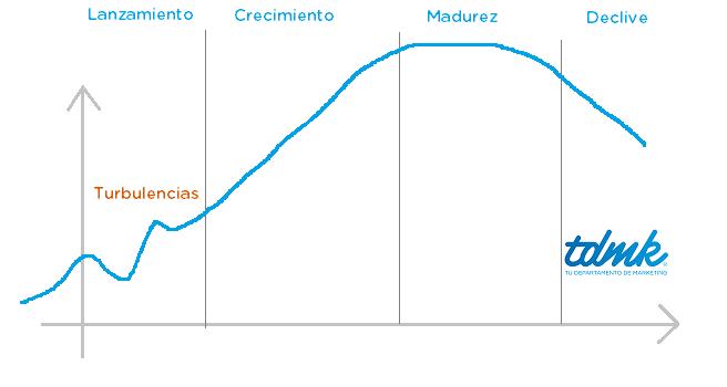 Ciclo de vida producto - Fases